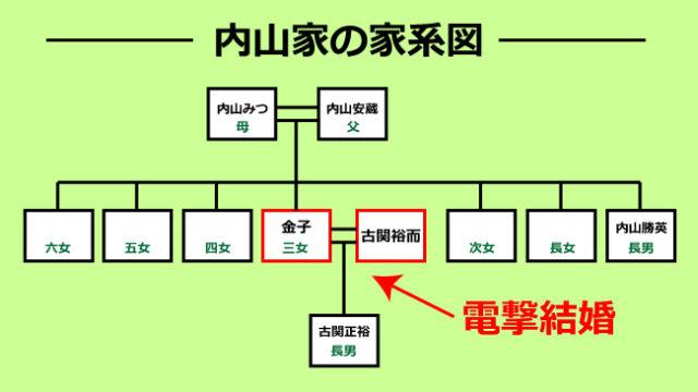 古関(旧姓:内山)金子の家系図